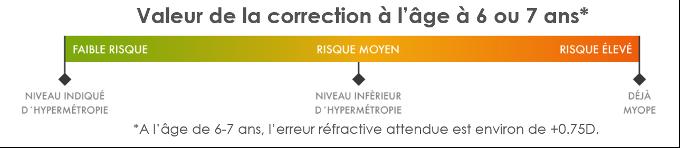 L'âge de la première correction en myopie