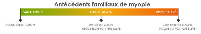 Les antécédents familiaux de Myopie
