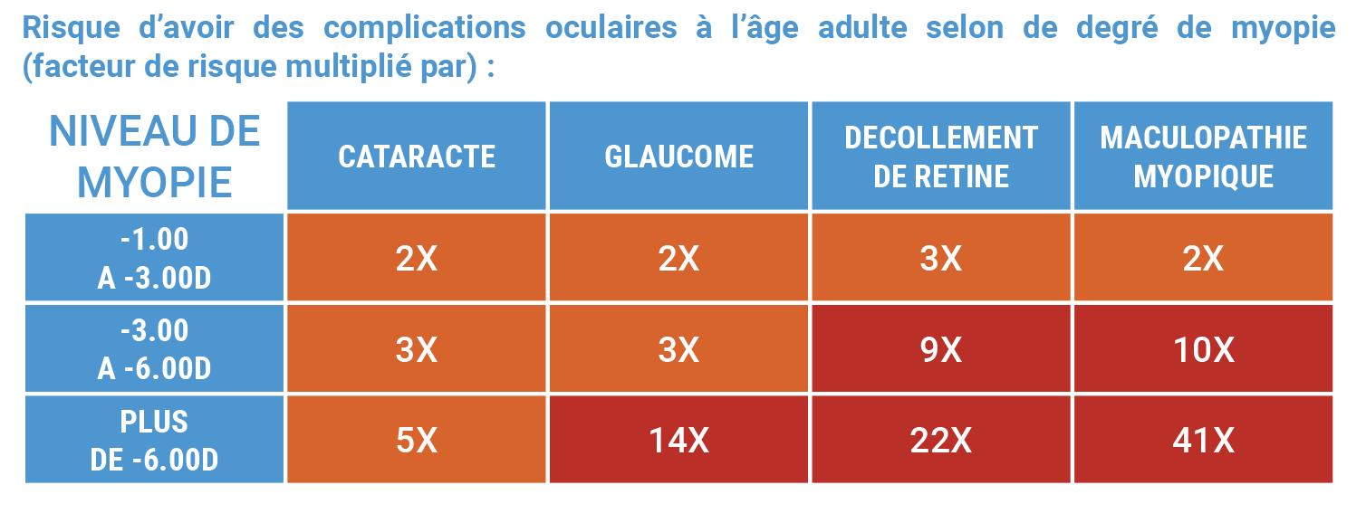 Les risques de complications oculaires selon les niveau de myopie